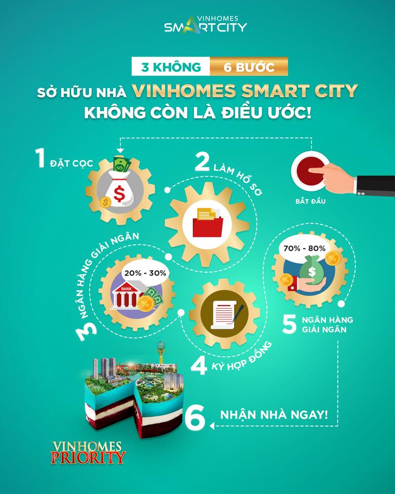 chinh-sach-0-dong-smart-city